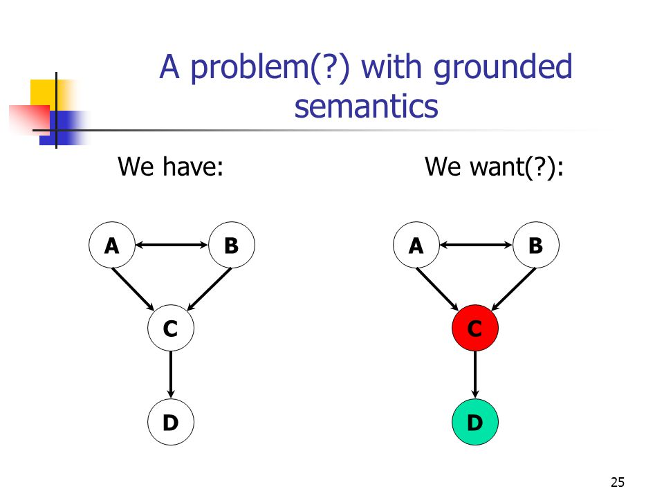 25 A problem( ) with grounded semantics We have: We want( ): AB C D AB C D
