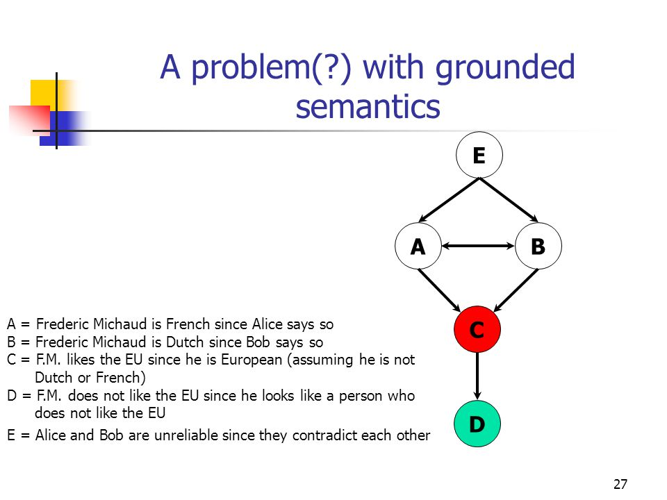 27 A problem( ) with grounded semantics AB C D A = Frederic Michaud is French since Alice says so B = Frederic Michaud is Dutch since Bob says so C = F.M.