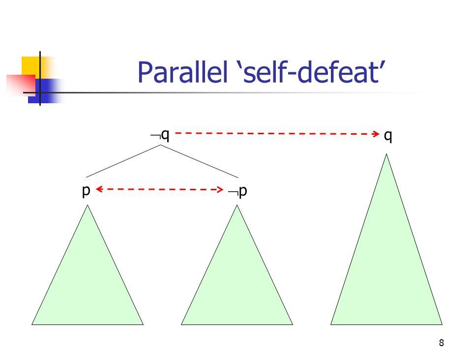 8 Parallel 'self-defeat' p pp qq q