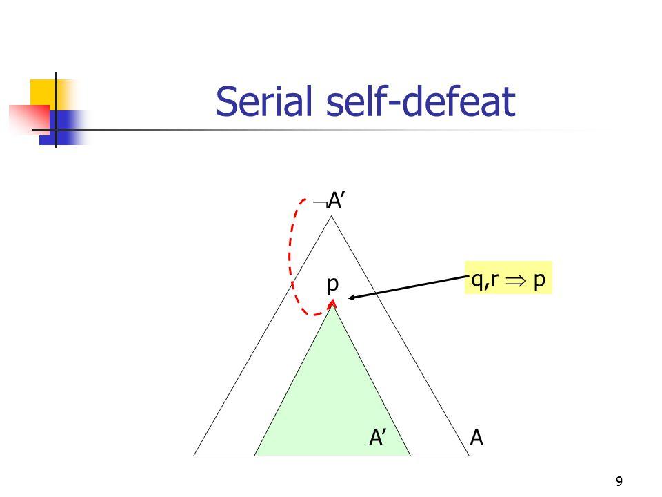 9 Serial self-defeat p  A' q,r  p A'A