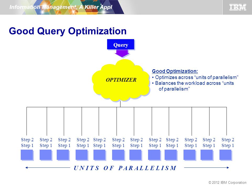 © 2012 IBM Corporation Information Management, A Killer Appl Query U N I T S O F P A R A L L E L I S M OPTIMIZER Step 2 Step 1 Good Optimization: Optimizes across units of parallelism Balances the workload across units of parallelism Step 2 Step 1 Step 2 Step 1 Step 2 Step 1 Step 2 Step 1 Step 2 Step 1 Step 2 Step 1 Step 2 Step 1 Step 2 Step 1 Step 2 Step 1 Step 2 Step 1 Step 2 Step 1 Good Query Optimization