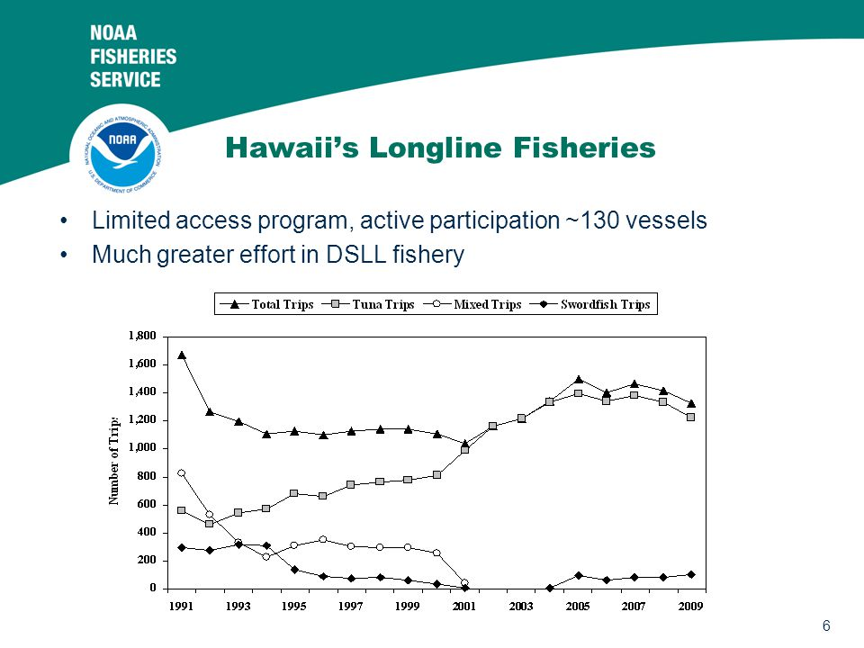 7 Since 2003, 6% of deep sets and 3% of shallow sets on observed trips showed signs of marine mammal damage Depredation of Catch Photos: NOAA-PIRO Observer Program