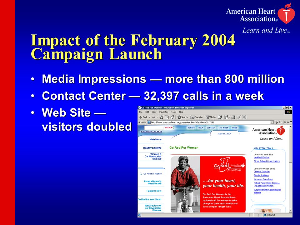 Impact of the February 2004 Campaign Launch Media Impressions — more than 800 millionMedia Impressions — more than 800 million Contact Center — 32,397 calls in a weekContact Center — 32,397 calls in a week Web Site — visitors doubledWeb Site — visitors doubled