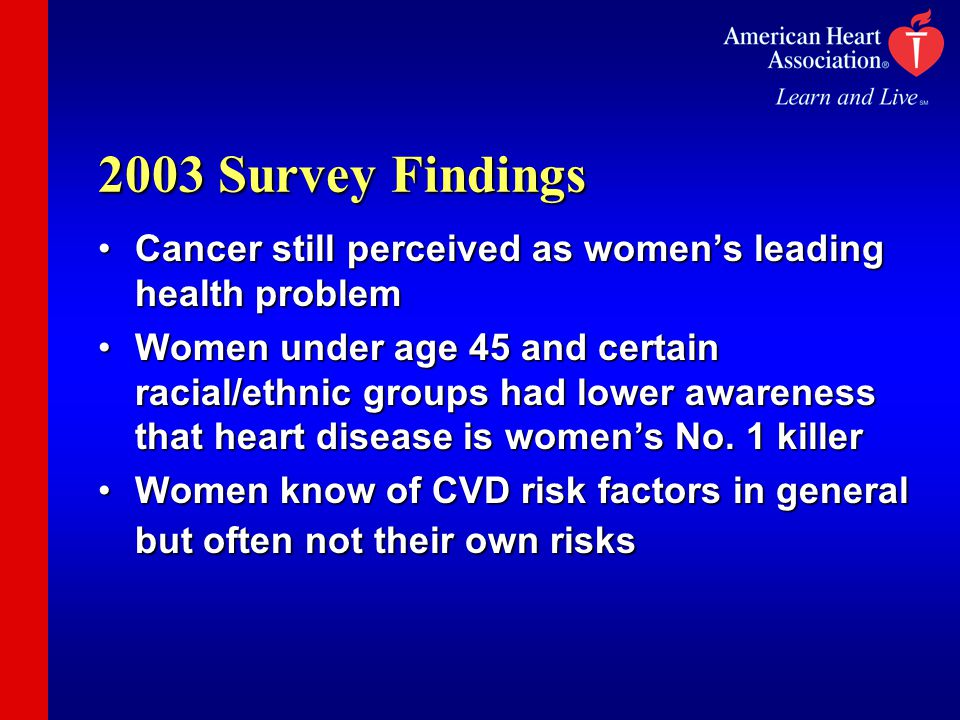 2003 Survey Findings Cancer still perceived as women's leading health problemCancer still perceived as women's leading health problem Women under age 45 and certain racial/ethnic groups had lower awareness that heart disease is women's No.