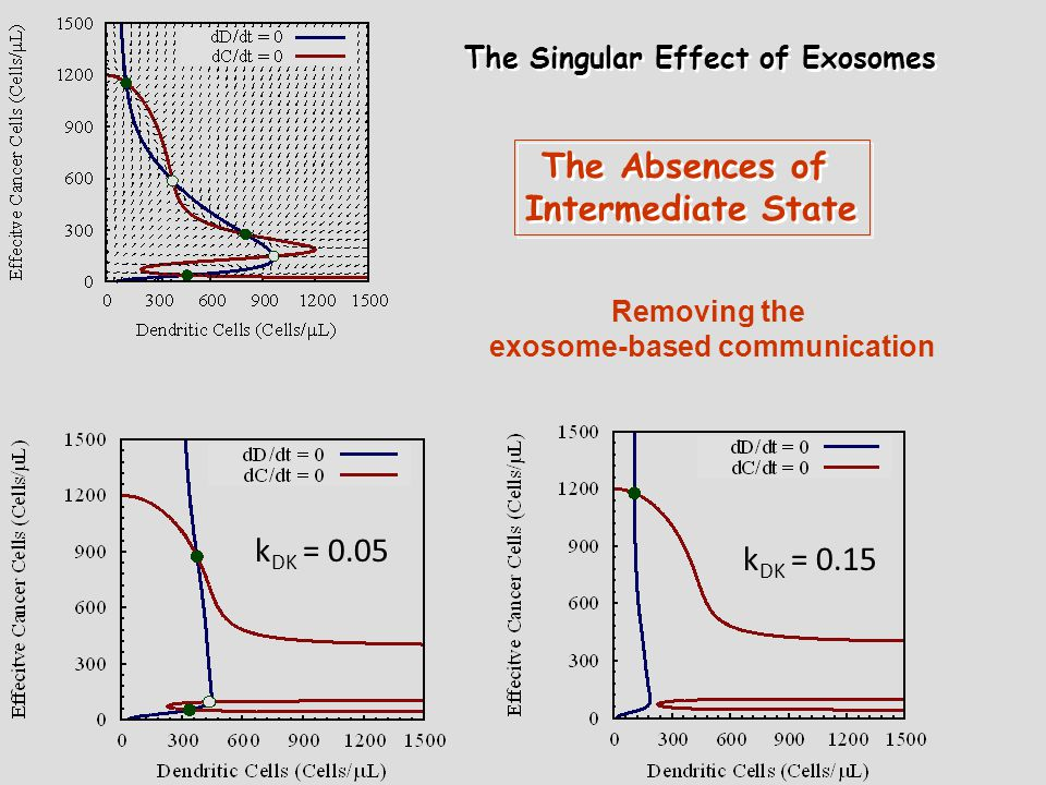 The Singular Effect of Exosomes The Absences of Intermediate State The Absences of Intermediate State k DK = 0.05 k DK = 0.15 Removing the exosome-based communication