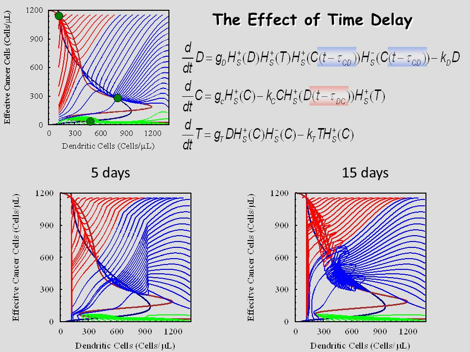 5 days15 days The Effect of Time Delay