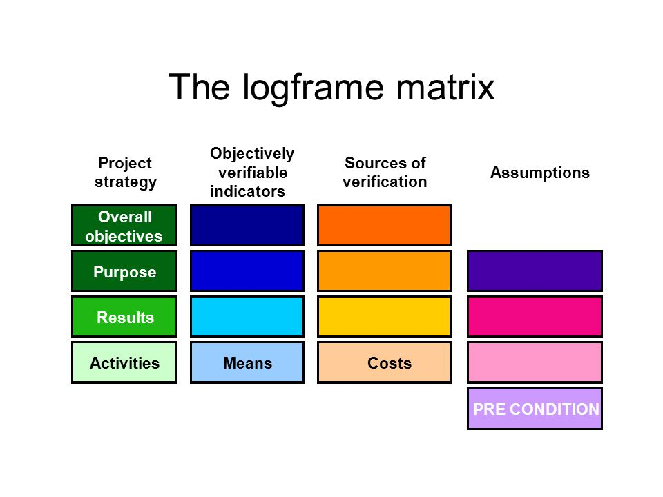 The logframe matrix Project strategy Objectively verifiable indicators Sources of verification Assumptions Overall objectives Purpose Results Activiti