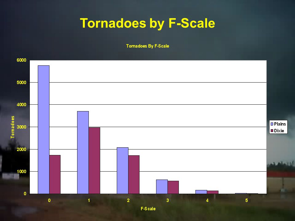 """Methodology Our own depictions of Tornado Alley and Dixie Alley are """"personal"""" Data is from 1950 to 2003 and is derived from the SPC """"ONETOR"""" database"""