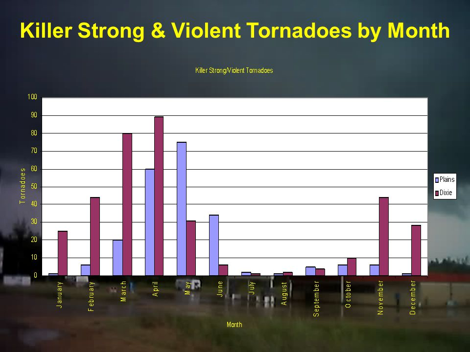 Strong & Violent Tornadoes by Month