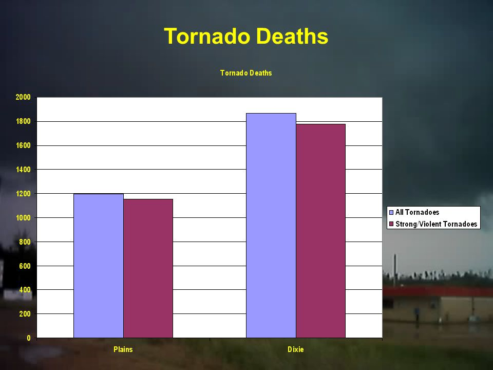 Strong & Violent Tornado Path Length