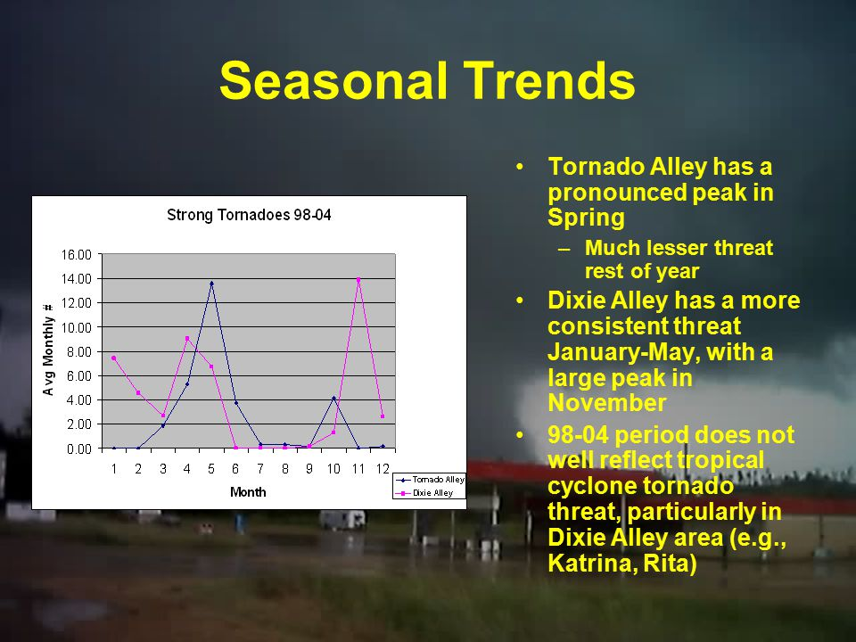 Summary of Stats Dixie Alley had about 1.5 times as many strong tornadoes as Tornado Alley (338 vs 206) while Tornado Alley had more tornadoes overall