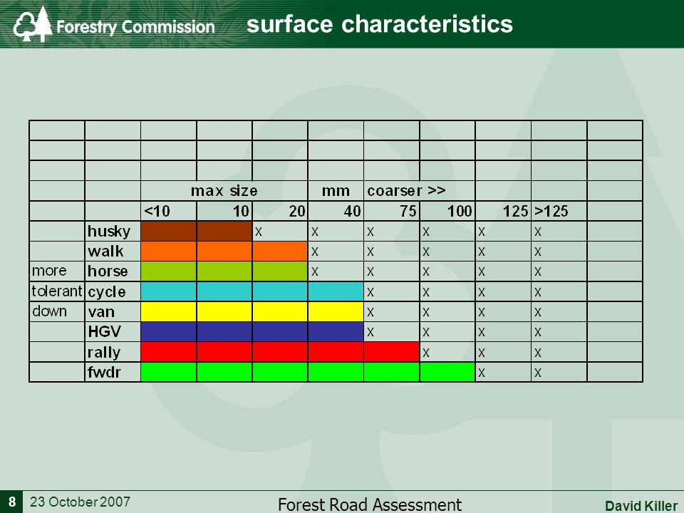 23 October 2007 Forest Road Assessment David Killer 8 surface characteristics