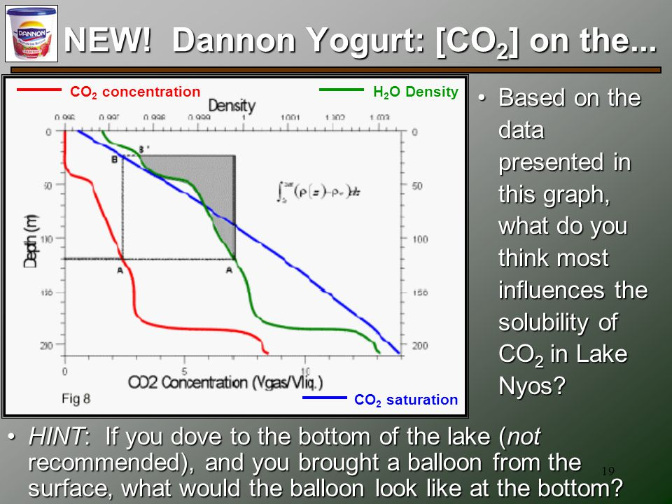 19 NEW! Dannon Yogurt: [CO 2 ] on the... Based on the data presented in this graph, what do you think most influences the solubility of CO 2 in Lake N