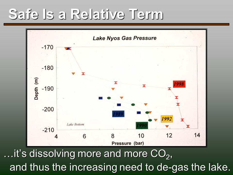 21 Safe Is a Relative Term …it's dissolving more and more CO 2, and thus the increasing need to de-gas the lake.