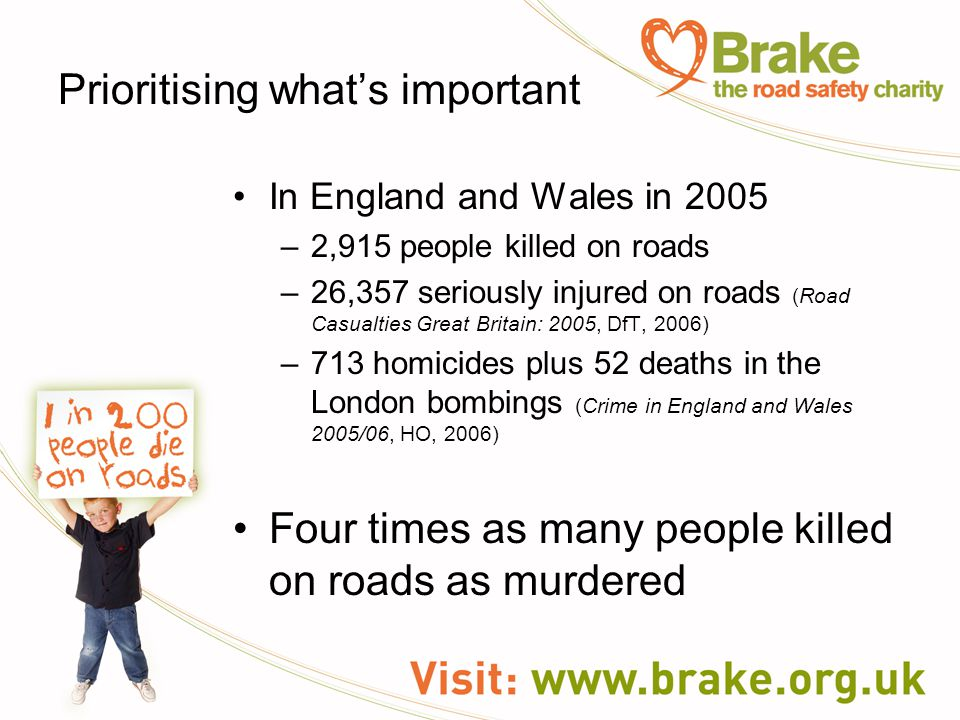 Prioritising what's important In England and Wales in 2005 –2,915 people killed on roads –26,357 seriously injured on roads (Road Casualties Great Britain: 2005, DfT, 2006) –713 homicides plus 52 deaths in the London bombings (Crime in England and Wales 2005/06, HO, 2006) Four times as many people killed on roads as murdered