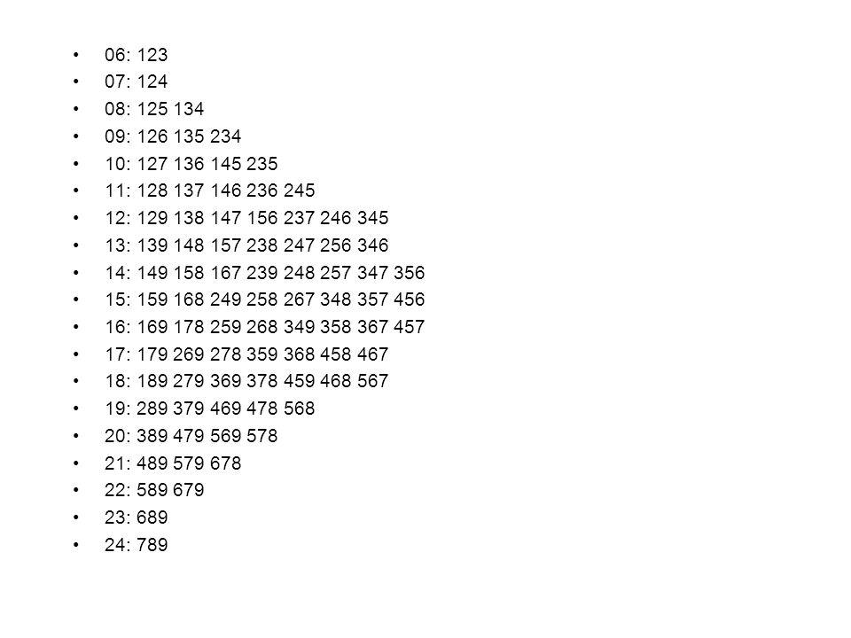 06: 123 07: 124 08: 125 134 09: 126 135 234 10: 127 136 145 235 11: 128 137 146 236 245 12: 129 138 147 156 237 246 345 13: 139 148 157 238 247 256 346 14: 149 158 167 239 248 257 347 356 15: 159 168 249 258 267 348 357 456 16: 169 178 259 268 349 358 367 457 17: 179 269 278 359 368 458 467 18: 189 279 369 378 459 468 567 19: 289 379 469 478 568 20: 389 479 569 578 21: 489 579 678 22: 589 679 23: 689 24: 789