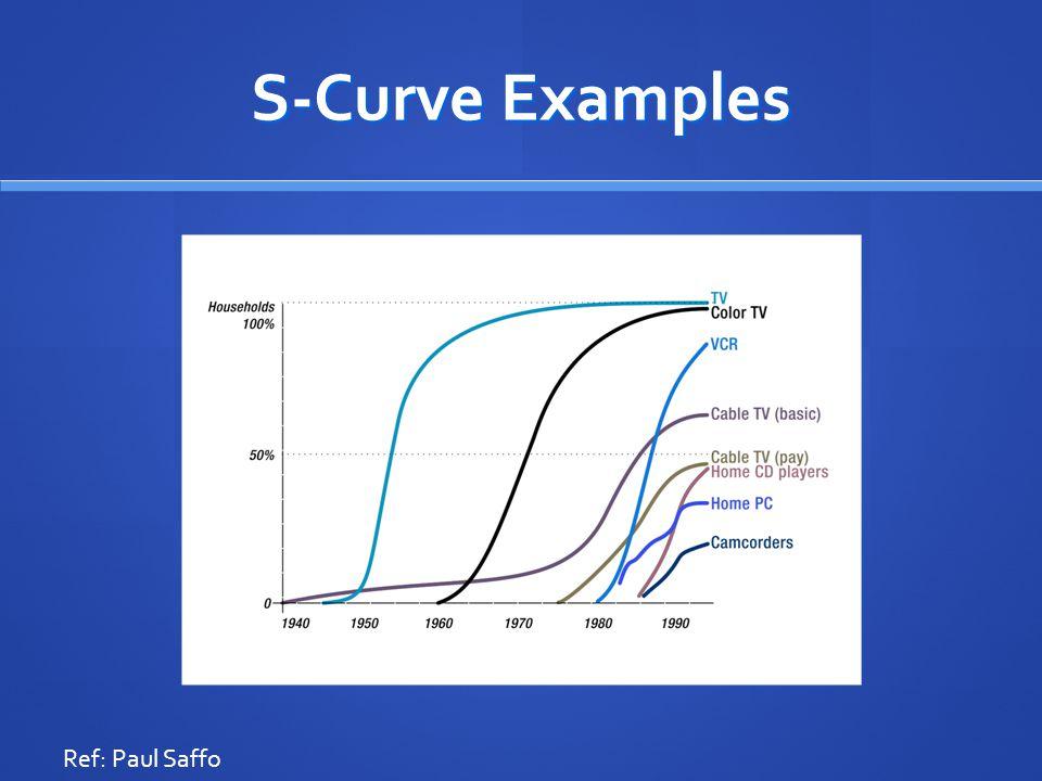 S-Curve Examples Ref: Paul Saffo