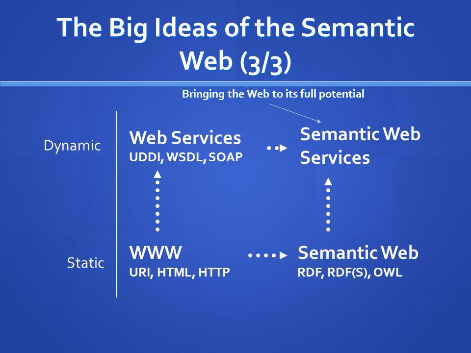 WWW URI, HTML, HTTP Bringing the Web to its full potential Semantic Web RDF, RDF(S), OWL Dynamic Web Services UDDI, WSDL, SOAP Static Semantic Web Services The Big Ideas of the Semantic Web (3/3)