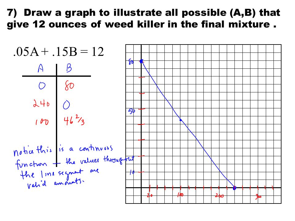 7) Draw a graph to illustrate all possible (A,B) that give 12 ounces of weed killer in the final mixture..05A +.15B = 12