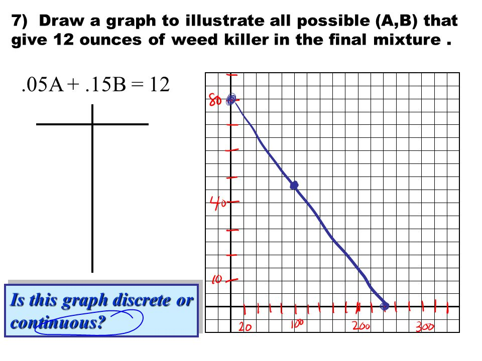 7) Draw a graph to illustrate all possible (A,B) that give 12 ounces of weed killer in the final mixture..05A +.15B = 12 Is this graph discrete or continuous