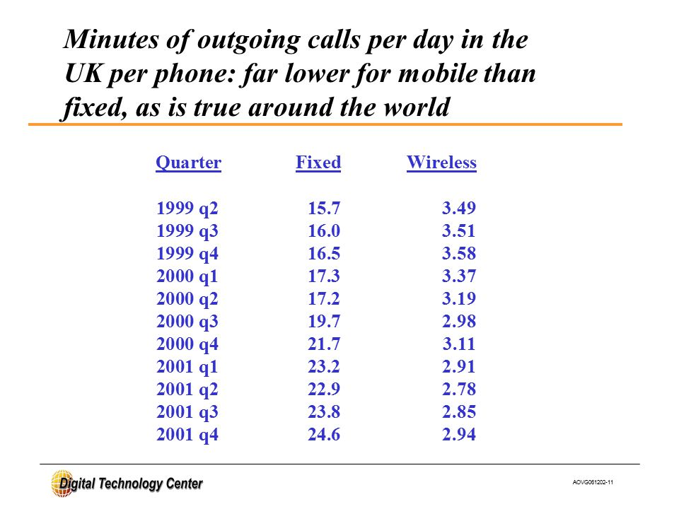 AOVG061202-11 Quarter Fixed Wireless 1999 q2 15.7 3.49 1999 q3 16.0 3.51 1999 q4 16.5 3.58 2000 q1 17.3 3.37 2000 q2 17.2 3.19 2000 q3 19.7 2.98 2000 q4 21.7 3.11 2001 q1 23.2 2.91 2001 q2 22.9 2.78 2001 q3 23.8 2.85 2001 q4 24.6 2.94 Minutes of outgoing calls per day in the UK per phone: far lower for mobile than fixed, as is true around the world