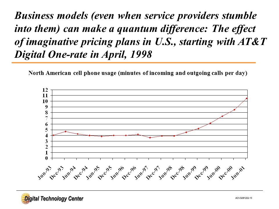 AOVG061202-13 Business models (even when service providers stumble into them) can make a quantum difference: The effect of imaginative pricing plans in U.S., starting with AT&T Digital One-rate in April, 1998 North American cell phone usage (minutes of incoming and outgoing calls per day)