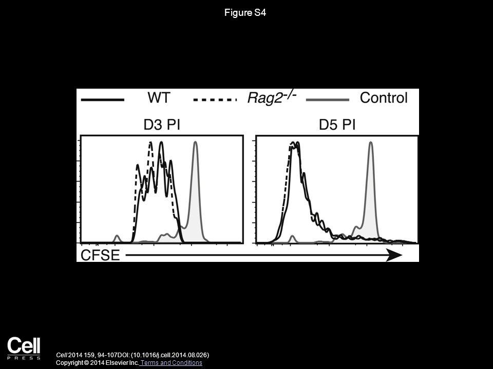 Figure S4 Cell 2014 159, 94-107DOI: (10.1016/j.cell.2014.08.026) Copyright © 2014 Elsevier Inc.