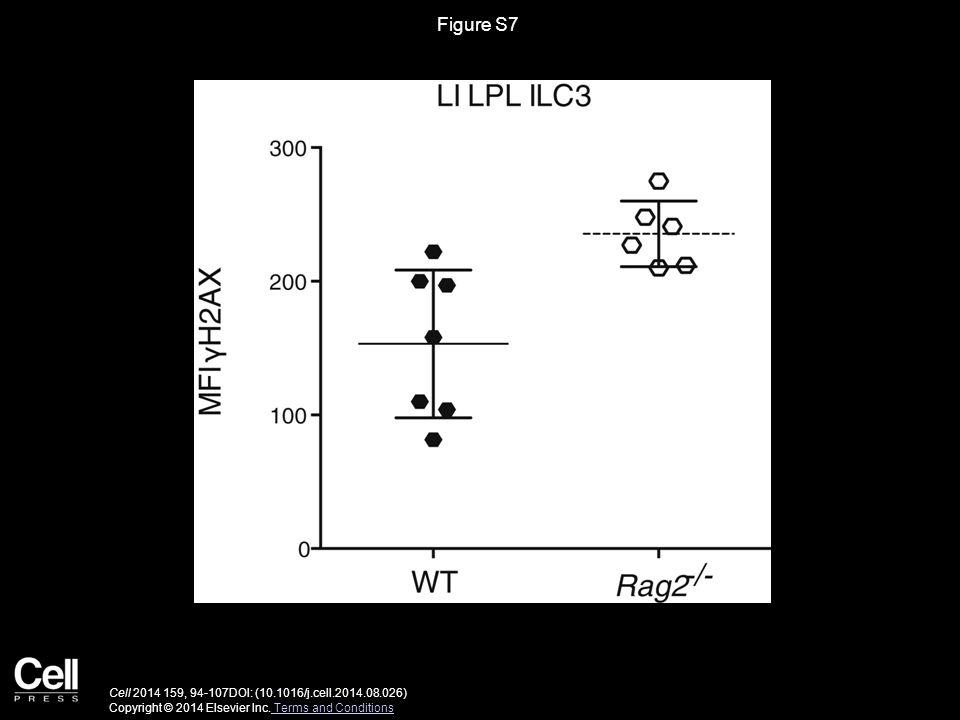 Figure S7 Cell 2014 159, 94-107DOI: (10.1016/j.cell.2014.08.026) Copyright © 2014 Elsevier Inc.