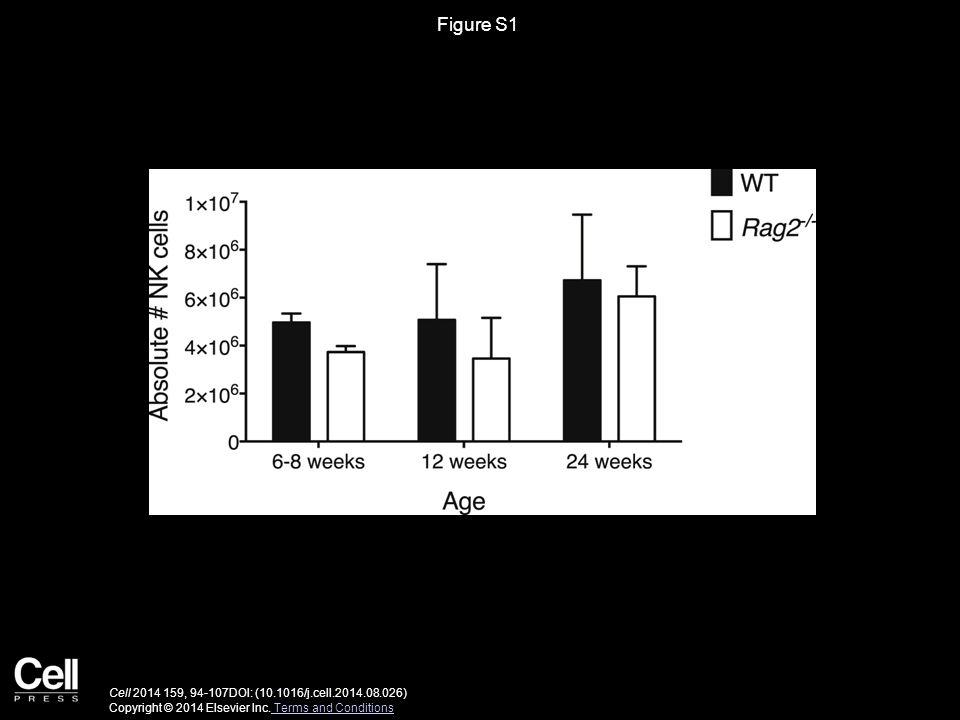 Figure S1 Cell 2014 159, 94-107DOI: (10.1016/j.cell.2014.08.026) Copyright © 2014 Elsevier Inc.