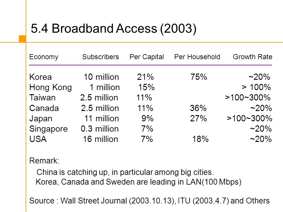 5.4 Broadband Access (2003) Economy Subscribers Per Capital Per Household Growth Rate Korea 10 million 21% 75% ~20% Hong Kong 1 million 15% > 100% Tai