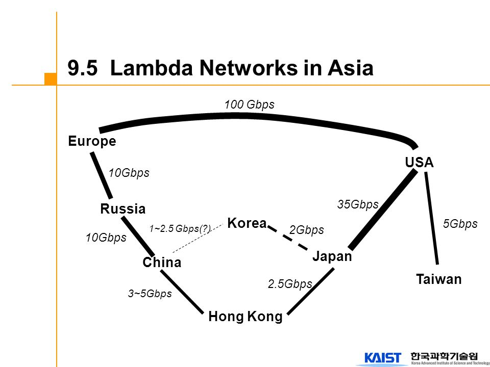 9.5 Lambda Networks in Asia Europe Russia China Hong Kong Korea Japan Taiwan USA 10Gbps 100 Gbps 10Gbps 1~2.5 Gbps(?) 2Gbps 35Gbps 3~5Gbps 2.5Gbps 5Gb