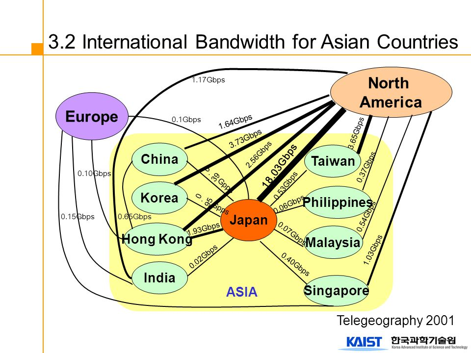 3.2 International Bandwidth for Asian Countries Japan China India Hong Kong Korea Singapore Malaysia Philippines Taiwan Europe North America 0.95Gpps