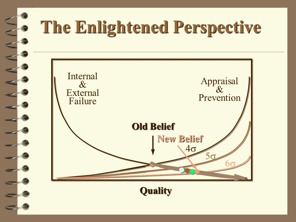 The Enlightened Perspective Quality Internal & External Failure Appraisal & Prevention 44 55 66 Old Belief New Belief