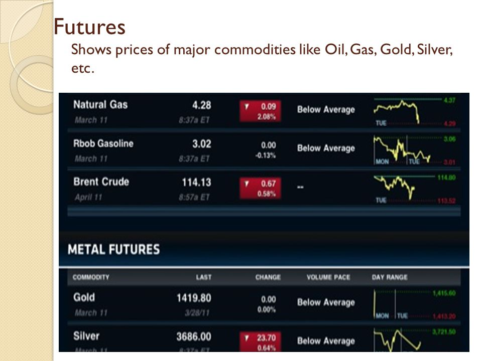 Futures Shows prices of major commodities like Oil, Gas, Gold, Silver, etc.