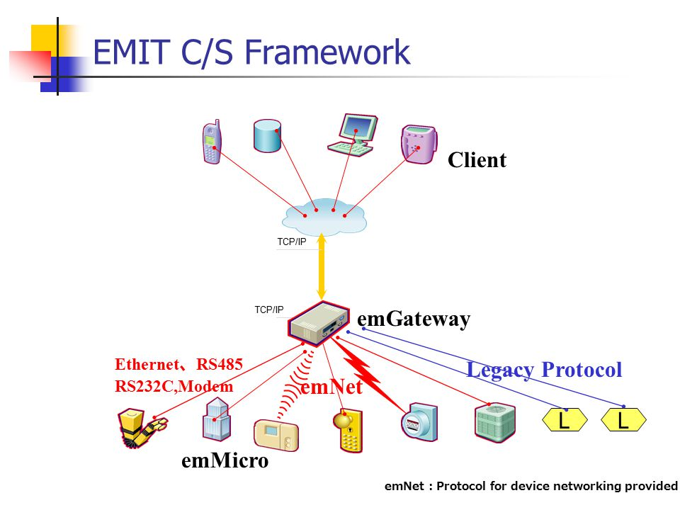 EMIT C/S Framework Click to edit Master text styles TCP/IP emNet emMicro emGateway Client Ethernet 、 RS485 RS232C,Modem LL Legacy Protocol emNet : Protocol for device networking provided emWare