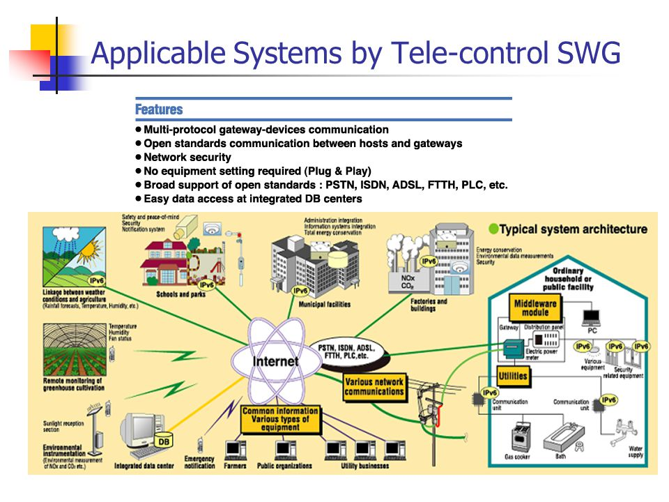 Applicable Systems by Tele-control SWG