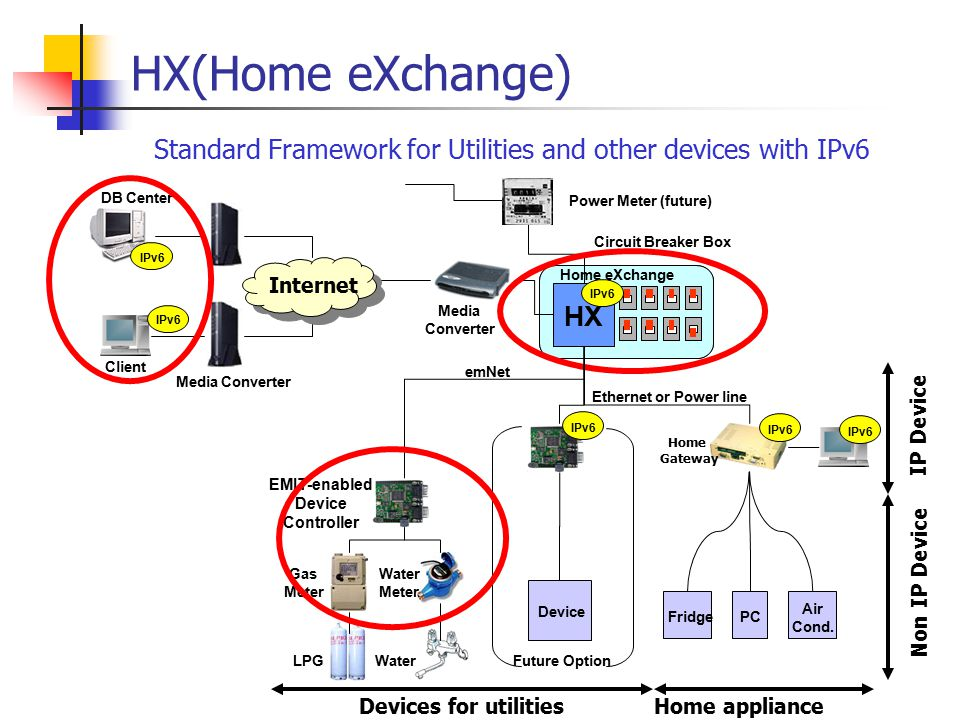 HX(Home eXchange) Standard Framework for Utilities and other devices with IPv6