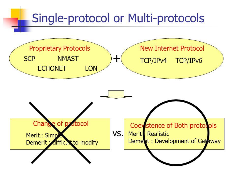 Single-protocol or Multi-protocols Proprietary Protocols Coexistence of Both protocols New Internet Protocol vs.