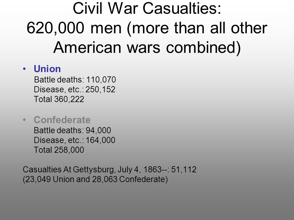 Civil War Casualties: 620,000 men (more than all other American wars combined) Union Battle deaths: 110,070 Disease, etc.: 250,152 Total 360,222 Confe