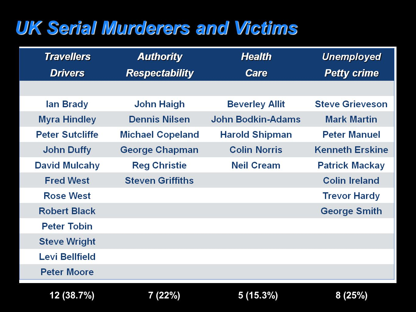 UK Serial Murderers and Victims 12 (38.7%) 7 (22%) 5 (15.3%) 8 (25%)