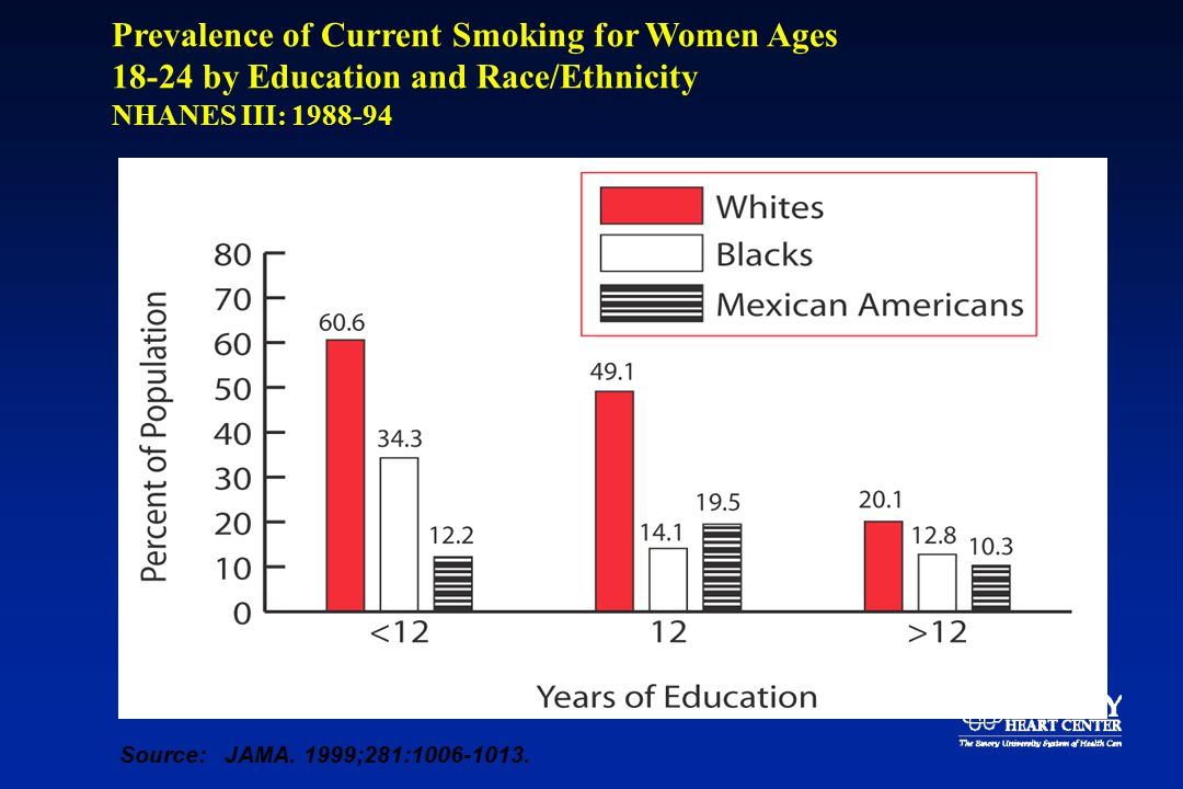 Prevalence of Current Smoking for Women Ages 18-24 by Education and Race/Ethnicity NHANES III: 1988-94 Source:JAMA.