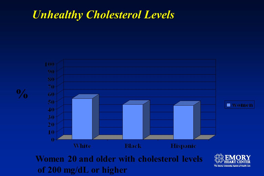 Unhealthy Cholesterol Levels % Women 20 and older with cholesterol levels of 200 mg/dL or higher