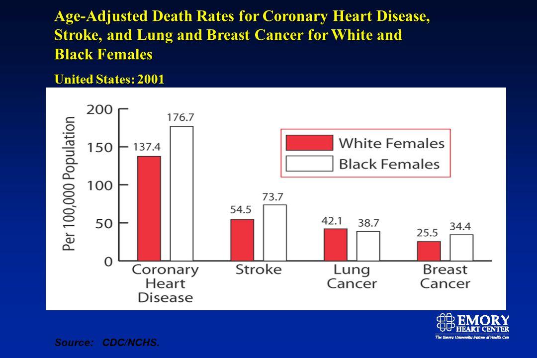 High Blood Pressure % Women 20 and older