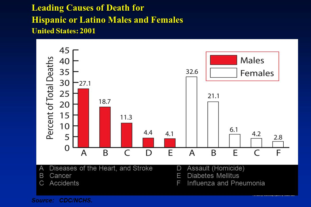 Leading Causes of Death for Asian/Pacific Islander Males and Females United States: 2001 A Diseases of the Heart, and Stroke B Cancer C Accidents DChronic Lower Respiratory Diseases EInfluenza and Pneumonia FDiabetes Mellitus Source:CDC/NCHS.