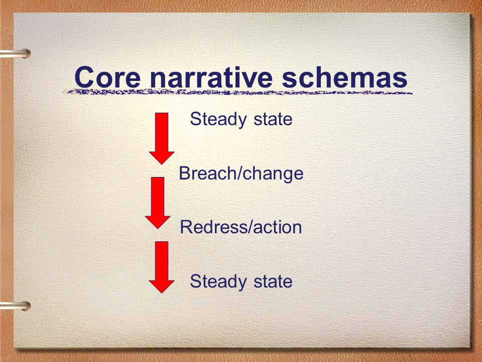 Core narrative schemas Steady state Breach/change Redress/action Steady state
