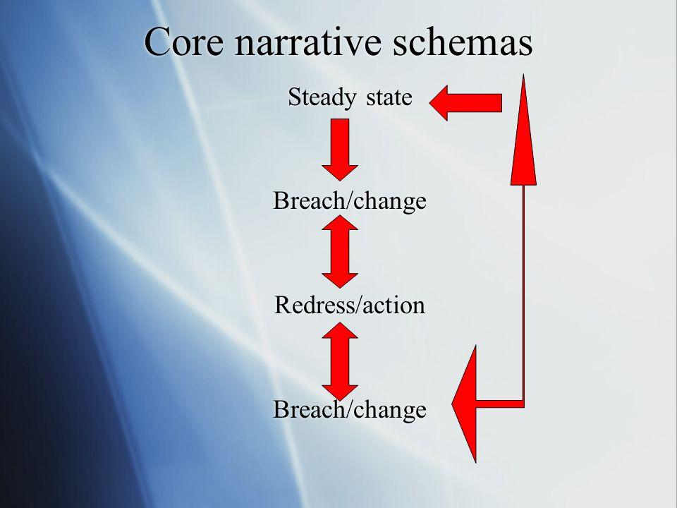 Core narrative schemas Steady state Breach/change Redress/action Breach/change Steady state Breach/change Redress/action Breach/change