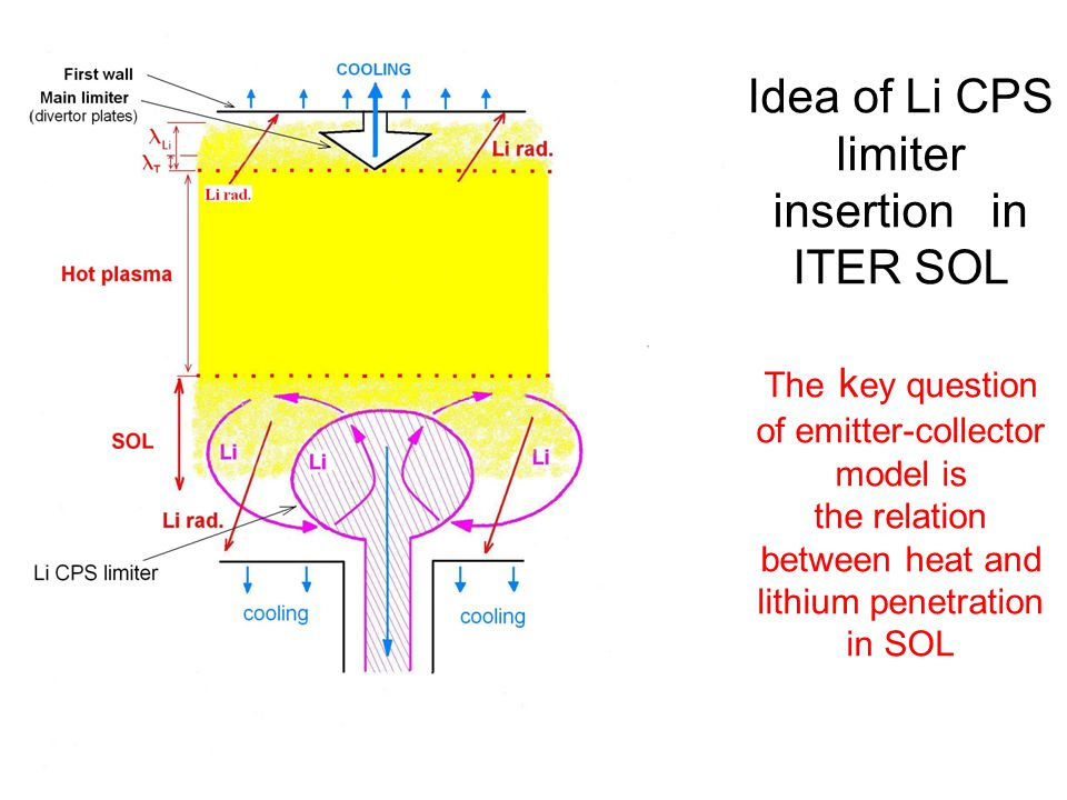 Idea of Li CPS limiter insertion in ITER SOL The k ey question of emitter-collector model is the relation between heat and lithium penetration in SOL
