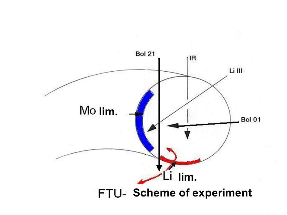 lim. Scheme of experiment