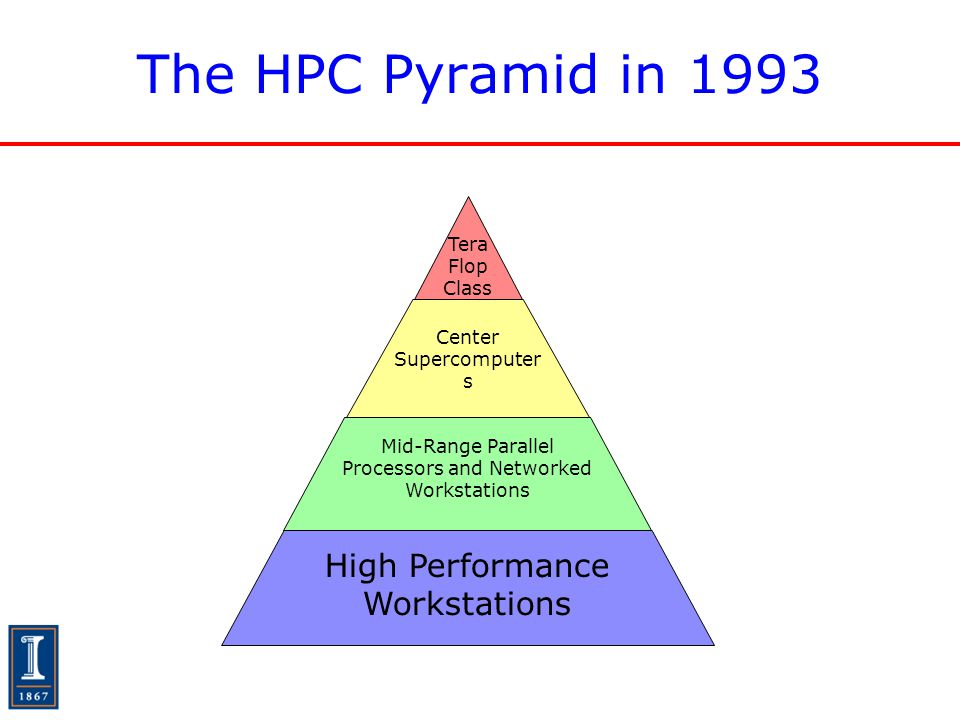 The HPC Pyramid in 1993 High Performance Workstations Mid-Range Parallel Processors and Networked Workstations Center Supercomputer s Tera Flop Class