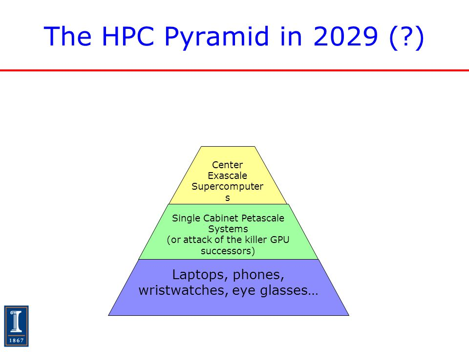 The HPC Pyramid in 2029 (?) Laptops, phones, wristwatches, eye glasses… Single Cabinet Petascale Systems (or attack of the killer GPU successors) Cent